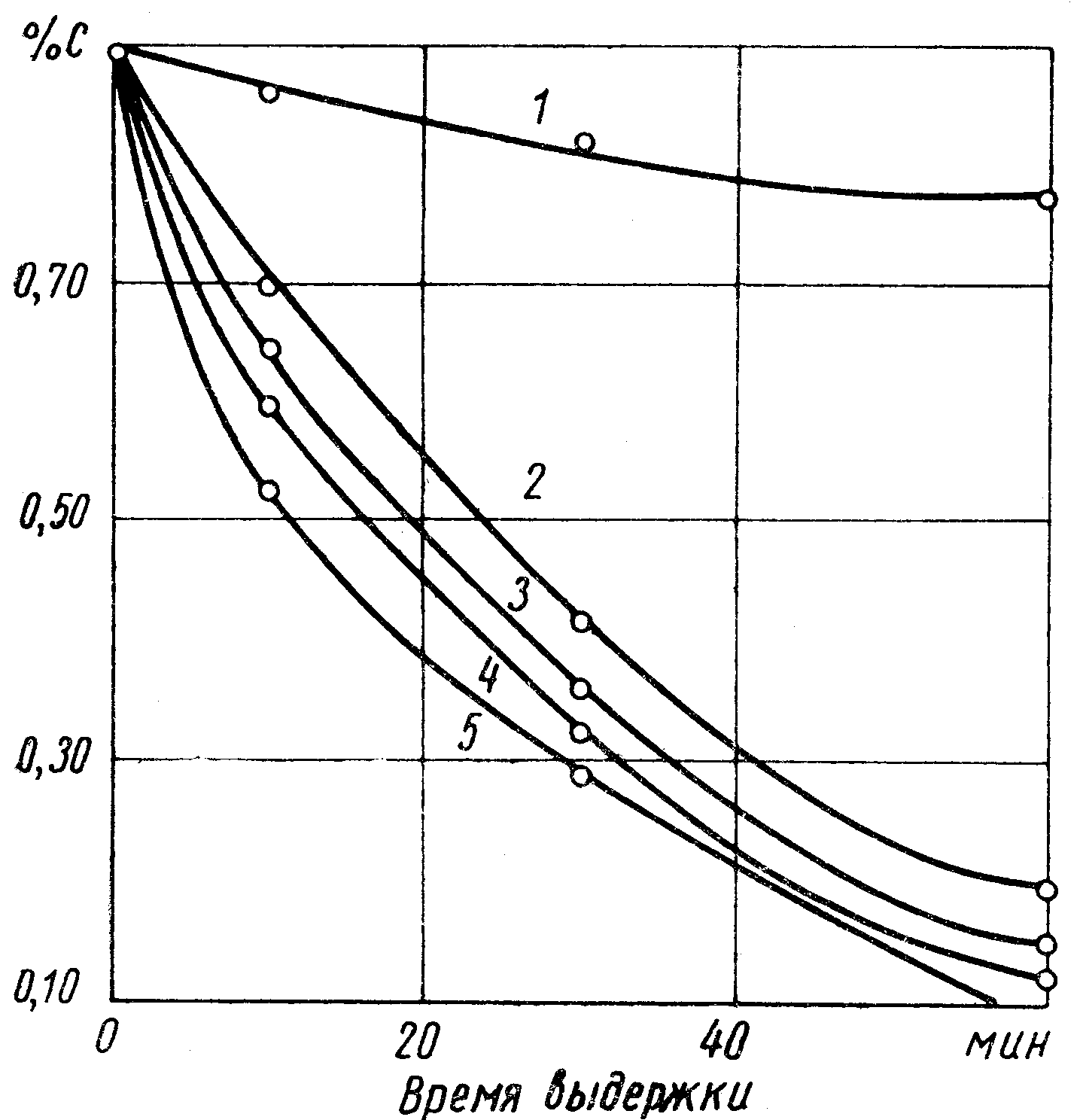 The change in carbon content in the tape of steel U9A depending on the exposure time in a protective environment